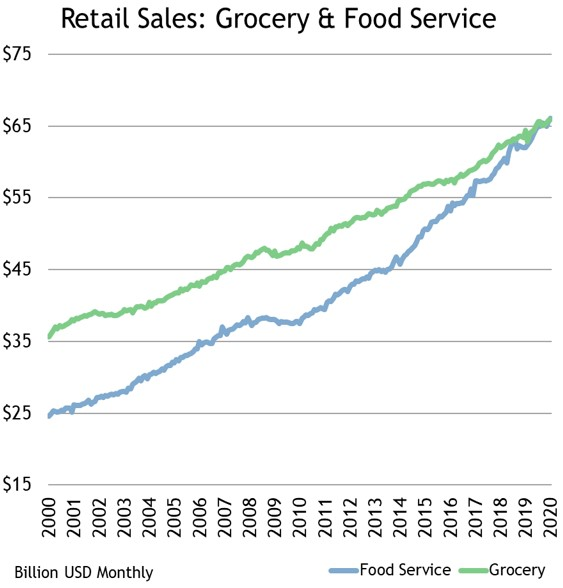 Retail Sales: Grocery & Food Service 2000-2020