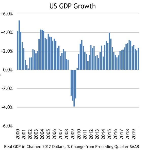 US GDP Growth Chart March 2000-2019